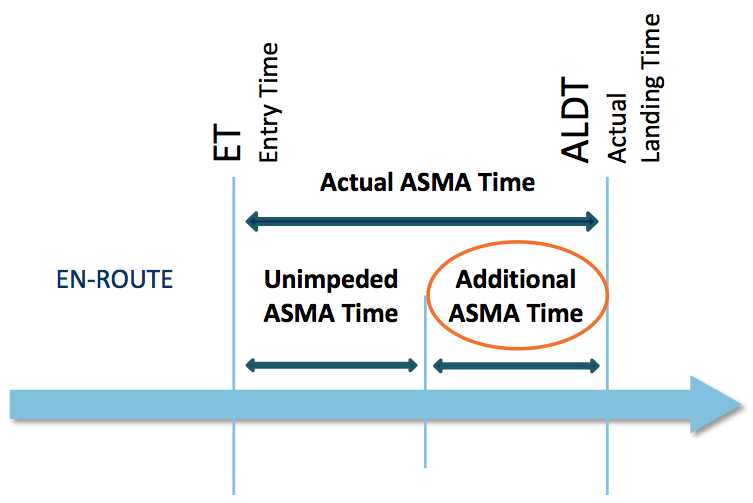 Conceptual approach for Additional ASMA Time.