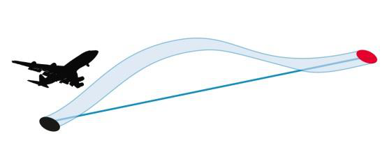 Smoother trajectory with continuous climb and descent.